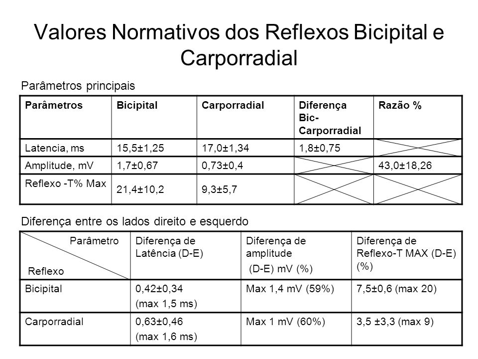 Valores Normativos dos Reflexos Bicipital e Carporradial ParâmetrosBicipitalCarporradialDiferença Bic- Carporradial Razão % Latencia, ms15,5±1,2517,0±
