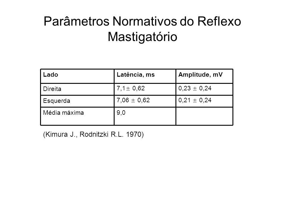 Parâmetros Normativos do Reflexo Mastigatório 9,0Média máxima 0,21 ± 0,247,06 ± 0,62Esquerda 0,23 ± 0,247,1± 0,62Direita Amplitude, mVLatência, msLado