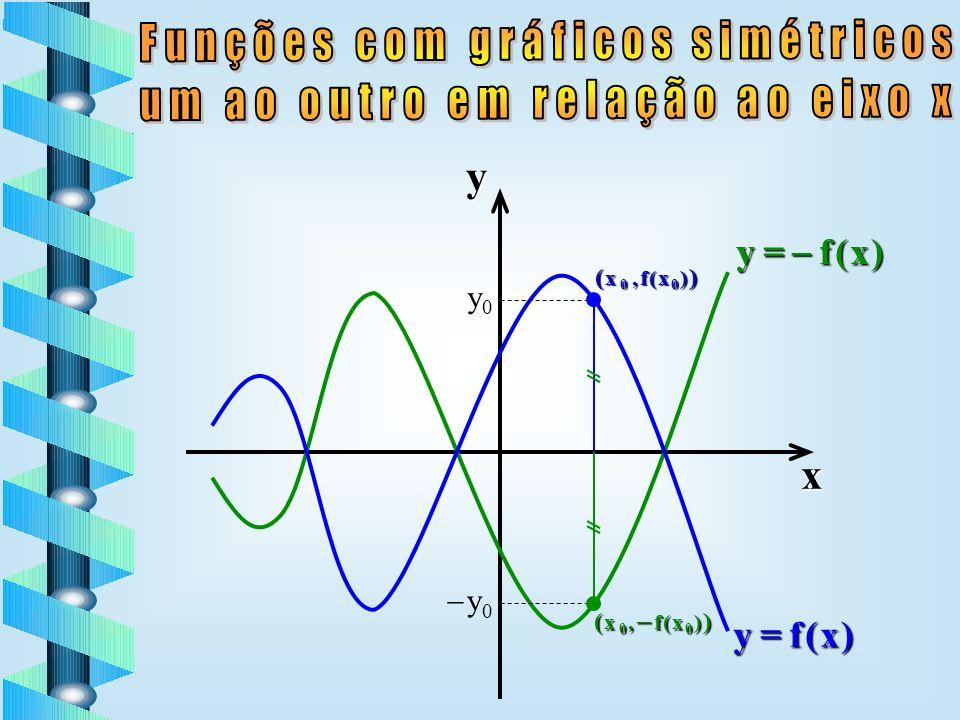 y = f ( x ) yx ( x 0, f ( x 0 ) ) x0x0 x 0 y = f ( x )