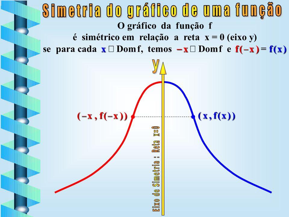 ( x 0, f ( x 0 ) ) y 0 x 0 ( x 0, f ( x 0 ) ) y0y0 x0x0 yx y = f ( x )