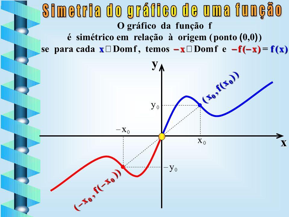 O gráfico da função f é simétrico em relação a reta x = 0 (eixo y) se para cada x Dom f, temos x Dom f e f ( x ) = f ff f ( x ) ( x, f ( x ) )