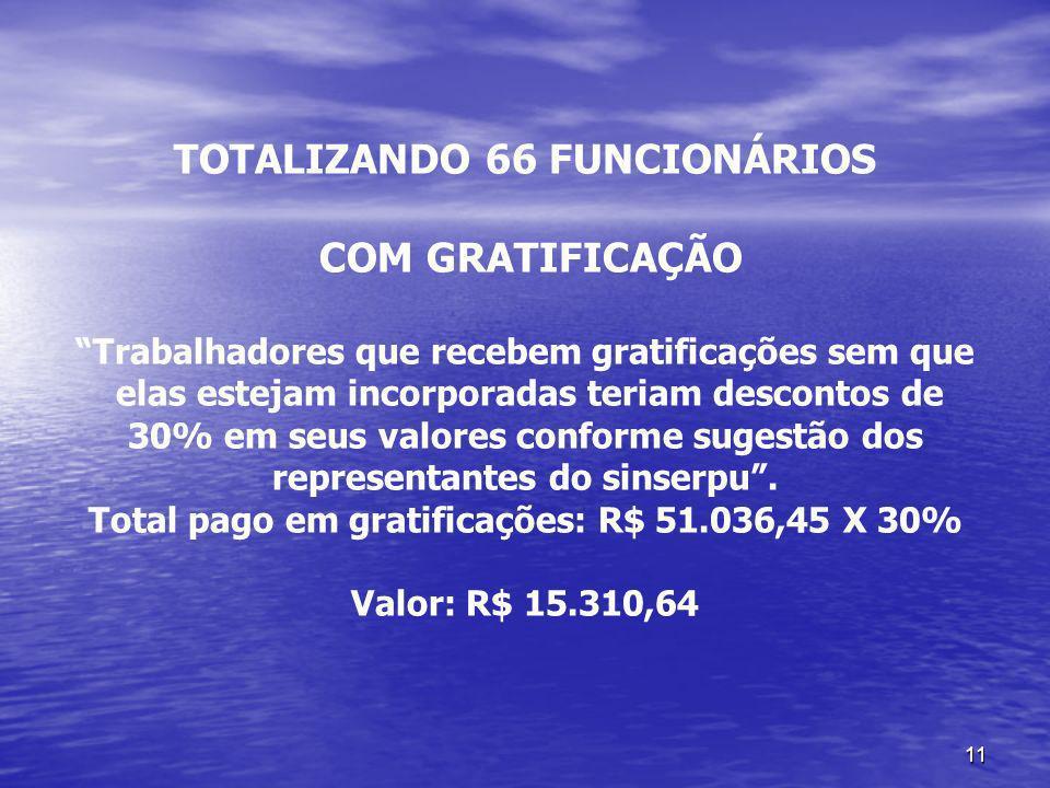 11 TOTALIZANDO 66 FUNCIONÁRIOS COM GRATIFICAÇÃO Trabalhadores que recebem gratificações sem que elas estejam incorporadas teriam descontos de 30% em s