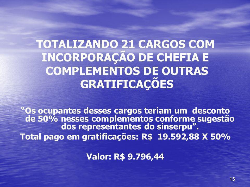 13 TOTALIZANDO 21 CARGOS COM INCORPORAÇÃO DE CHEFIA E COMPLEMENTOS DE OUTRAS GRATIFICAÇÕES Os ocupantes desses cargos teriam um desconto de 50% nesses