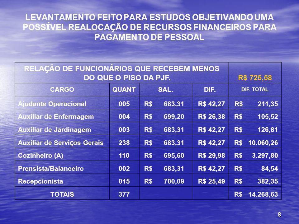 8 LEVANTAMENTO FEITO PARA ESTUDOS OBJETIVANDO UMA POSS Í VEL REALOCA Ç ÃO DE RECURSOS FINANCEIROS PARA PAGAMENTO DE PESSOAL RELA Ç ÃO DE FUNCION Á RIO