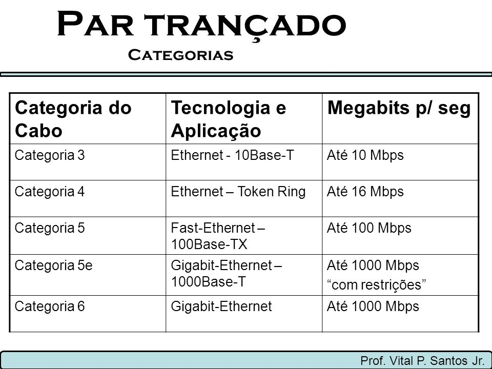 Par trançado Categorias Prof. Vital P. Santos Jr. Categoria do Cabo Tecnologia e Aplicação Megabits p/ seg Categoria 3Ethernet - 10Base-TAté 10 Mbps C