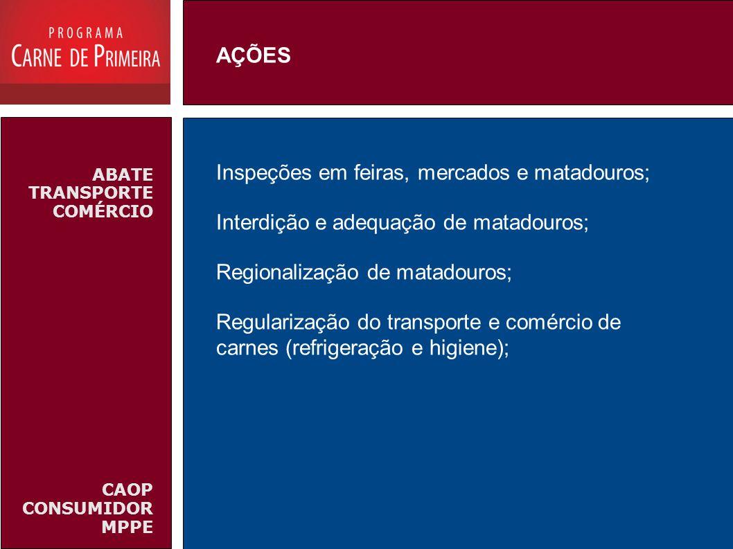 ABATE TRANSPORTE COMÉRCIO CAOP CONSUMIDOR MPPE Inspeções em feiras, mercados e matadouros; Interdição e adequação de matadouros; Regionalização de mat