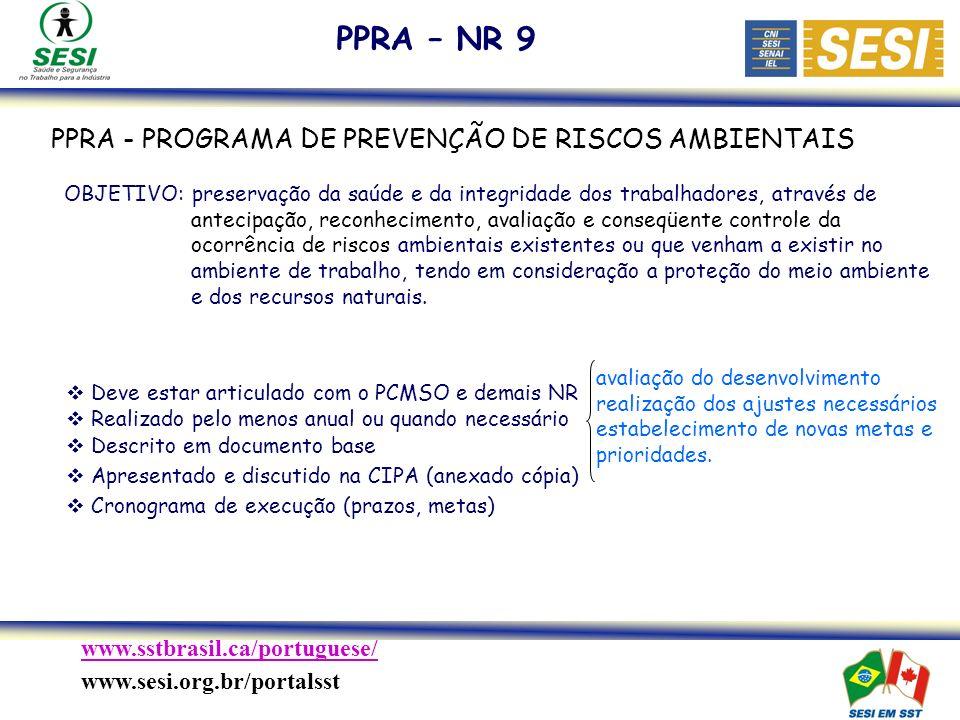 www.sstbrasil.ca/portuguese/ www.sesi.org.br/portalsst PPRA - PROGRAMA DE PREVENÇÃO DE RISCOS AMBIENTAIS PPRA – NR 9 OBJETIVO: preservação da saúde e da integridade dos trabalhadores, através de antecipação, reconhecimento, avaliação e conseqüente controle da ocorrência de riscos ambientais existentes ou que venham a existir no ambiente de trabalho, tendo em consideração a proteção do meio ambiente e dos recursos naturais.