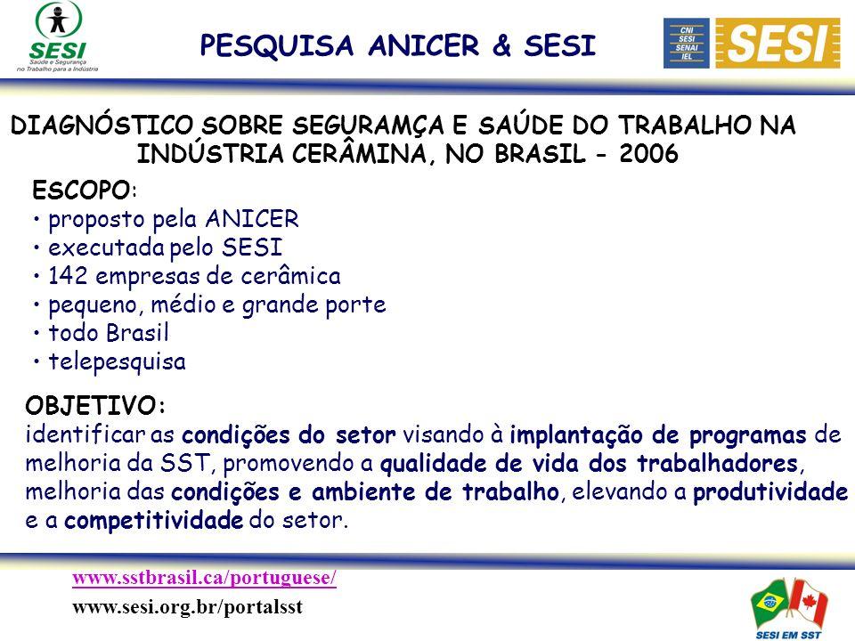 www.sstbrasil.ca/portuguese/ www.sesi.org.br/portalsst DIAGNÓSTICO SOBRE SEGURAMÇA E SAÚDE DO TRABALHO NA INDÚSTRIA CERÂMINA, NO BRASIL - 2006 ESCOPO: proposto pela ANICER executada pelo SESI 142 empresas de cerâmica pequeno, médio e grande porte todo Brasil telepesquisa OBJETIVO: identificar as condições do setor visando à implantação de programas de melhoria da SST, promovendo a qualidade de vida dos trabalhadores, melhoria das condições e ambiente de trabalho, elevando a produtividade e a competitividade do setor.
