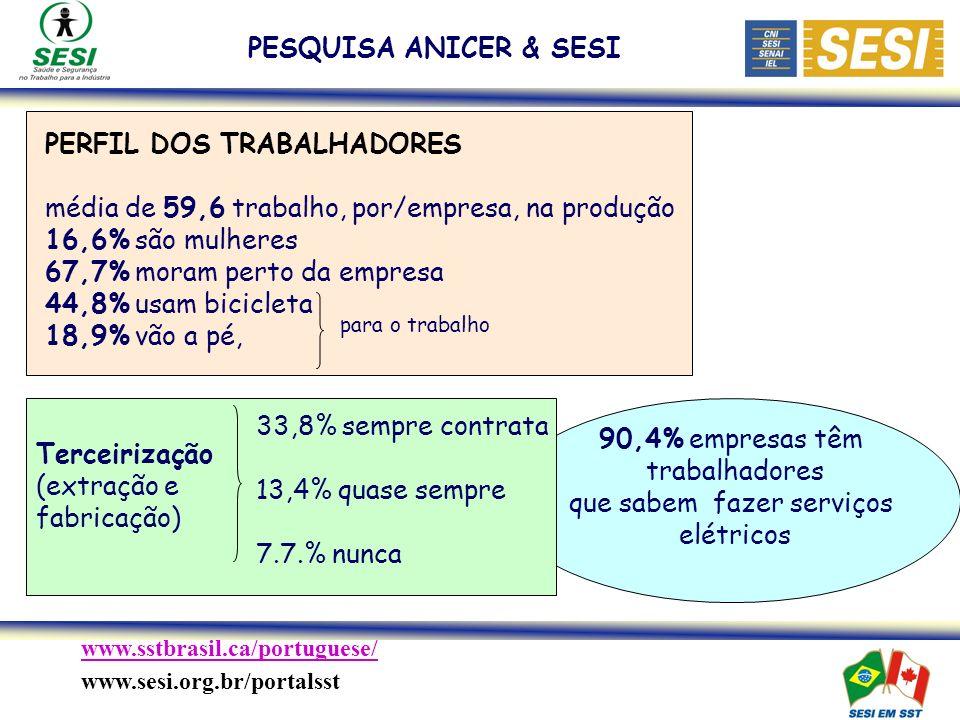 www.sstbrasil.ca/portuguese/ www.sesi.org.br/portalsst PESQUISA ANICER & SESI 90,4% empresas têm trabalhadores que sabem fazer serviços elétricos Terceirização (extração e fabricação) 33,8% sempre contrata 13,4% quase sempre 7.7.% nunca para o trabalho PERFIL DOS TRABALHADORES média de 59,6 trabalho, por/empresa, na produção 16,6% são mulheres 67,7% moram perto da empresa 44,8% usam bicicleta 18,9% vão a pé,