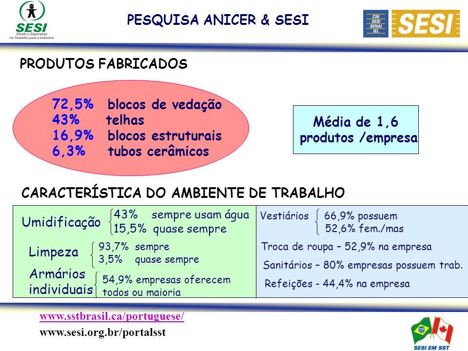 www.sstbrasil.ca/portuguese/ www.sesi.org.br/portalsst PRODUTOS FABRICADOS 72,5% blocos de vedação 43% telhas 16,9% blocos estruturais 6,3% tubos cerâmicos Média de 1,6 produtos /empresa CARACTERÍSTICA DO AMBIENTE DE TRABALHO 43% sempre usam água 15,5% quase sempre Umidificação 93,7% sempre 3,5% quase sempre Limpeza 54,9% empresas oferecem todos ou maioria Armários individuais PESQUISA ANICER & SESI Vestiários 66,9% possuem 52,6% fem./mas Troca de roupa – 52,9% na empresa Sanitários – 80% empresas possuem trab.