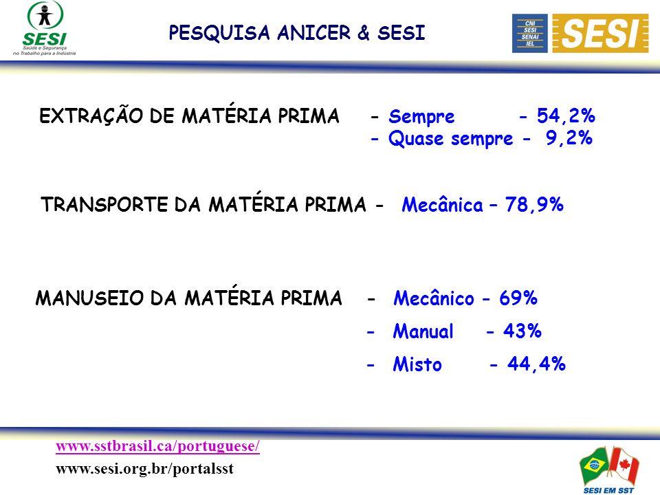 www.sstbrasil.ca/portuguese/ www.sesi.org.br/portalsst PESQUISA ANICER & SESI TRANSPORTE DA MATÉRIA PRIMA - Mecânica – 78,9% MANUSEIO DA MATÉRIA PRIMA - Mecânico - 69% - Manual - 43% - Misto - 44,4% EXTRAÇÃO DE MATÉRIA PRIMA- Sempre - 54,2% - Quase sempre - 9,2%