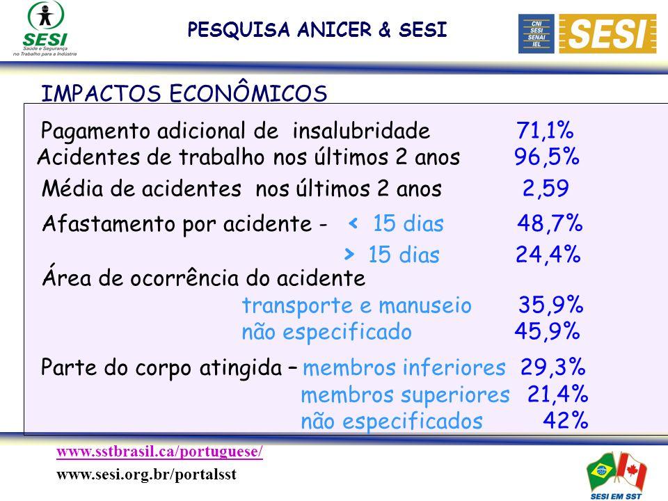 www.sstbrasil.ca/portuguese/ www.sesi.org.br/portalsst PESQUISA ANICER & SESI Pagamento adicional de insalubridade 71,1% IMPACTOS ECONÔMICOS Acidentes de trabalho nos últimos 2 anos 96,5% Média de acidentes nos últimos 2 anos 2,59 Afastamento por acidente - < 15 dias 48,7% > 15 dias 24,4% Área de ocorrência do acidente transporte e manuseio 35,9% não especificado 45,9% Parte do corpo atingida – membros inferiores 29,3% membros superiores 21,4% não especificados 42%