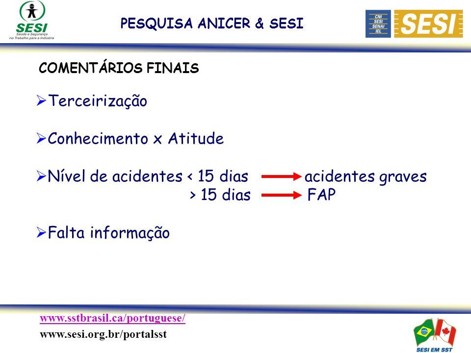 www.sstbrasil.ca/portuguese/ www.sesi.org.br/portalsst PESQUISA ANICER & SESI COMENTÁRIOS FINAIS Terceirização Conhecimento x Atitude Nível de acidentes < 15 dias acidentes graves > 15 dias FAP Falta informação