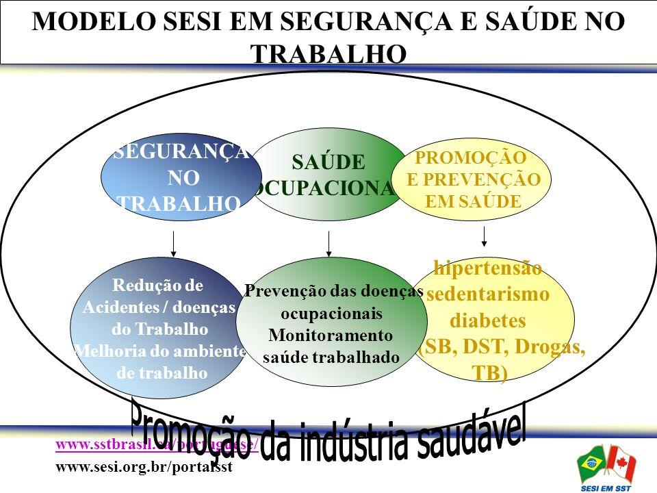 www.sstbrasil.ca/portuguese/ www.sesi.org.br/portalsst MODELO SESI EM SEGURANÇA E SAÚDE NO TRABALHO Redução de Acidentes / doenças do Trabalho Melhoria do ambiente de trabalho hipertensão sedentarismo diabetes (SB, DST, Drogas, TB) Prevenção das doenças ocupacionais Monitoramento saúde trabalhado SAÚDE OCUPACIONAL SEGURANÇA NO TRABALHO PROMOÇÃO E PREVENÇÃO EM SAÚDE