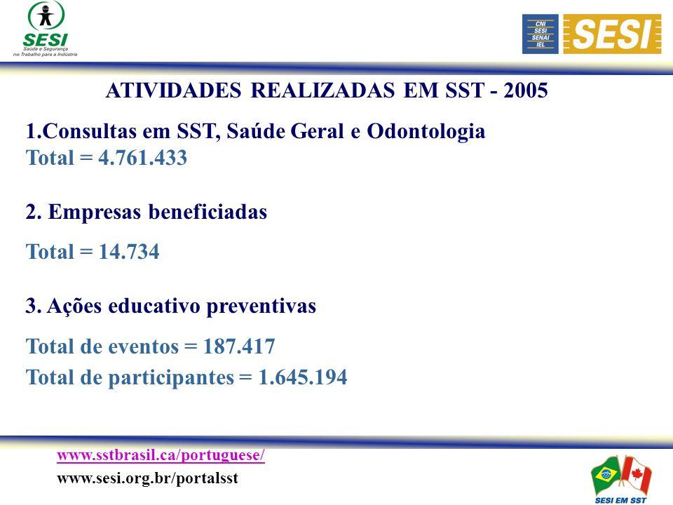 www.sstbrasil.ca/portuguese/ www.sesi.org.br/portalsst ATIVIDADES REALIZADAS EM SST - 2005 1.Consultas em SST, Saúde Geral e Odontologia Total = 4.761.433 2.