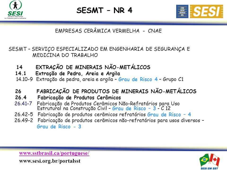 www.sstbrasil.ca/portuguese/ www.sesi.org.br/portalsst EMPRESAS CERÂMICA VERMELHA - CNAE SESMT – SERVIÇO ESPECIALIZADO EM ENGENHARIA DE SEGURANÇA E MEDICINA DO TRABALHO 14 EXTRAÇÃO DE MINERAIS NÃO-METÁLICOS 14.1 Extração de Pedra, Areia e Argila 14.10-9 Extração de pedra, areia e argila – Grau de Risco 4 – Grupo C1 26 FABRICAÇÃO DE PRODUTOS DE MINERAIS NÃO-METÁLICOS 26.4 Fabricação de Produtos Cerâmicos 26.41-7 Fabricação de Produtos Cerâmicos Não-Refratários para Uso Estrutural na Construção Civil – Grau de Risco – 3 - C 12 26.42-5 Fabricação de produtos cerâmicos refratários Grau de Risco – 4 26.49-2 Fabricação de produtos cerâmicos não-refratários para usos diversos – Grau de Risco - 3 SESMT – NR 4