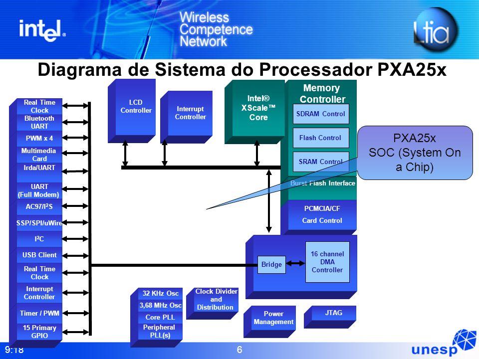 9:18 6 Real Time Clock Diagrama de Sistema do Processador PXA25x Bluetooth UART PWM x 4 Multimedia Card Irda/UART UART (Full Modem) AC97/I 2 S SSP/SPI