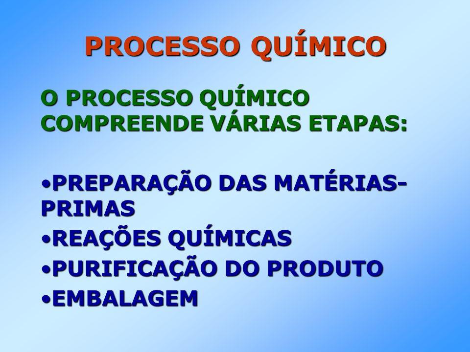 PROCESSO QUÍMICO O PROCESSO QUÍMICO COMPREENDE VÁRIAS ETAPAS: PREPARAÇÃO DAS MATÉRIAS- PRIMASPREPARAÇÃO DAS MATÉRIAS- PRIMAS REAÇÕES QUÍMICASREAÇÕES QUÍMICAS PURIFICAÇÃO DO PRODUTOPURIFICAÇÃO DO PRODUTO EMBALAGEMEMBALAGEM