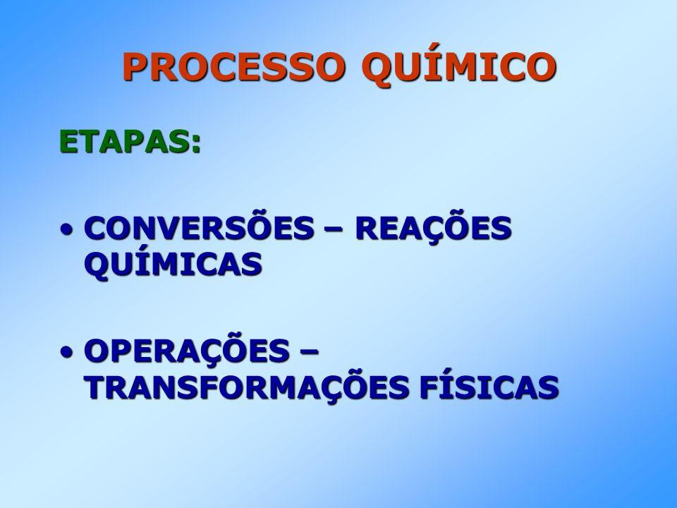 PROCESSO QUÍMICO ETAPAS: CONVERSÕES – REAÇÕES QUÍMICASCONVERSÕES – REAÇÕES QUÍMICAS OPERAÇÕES – TRANSFORMAÇÕES FÍSICASOPERAÇÕES – TRANSFORMAÇÕES FÍSICAS
