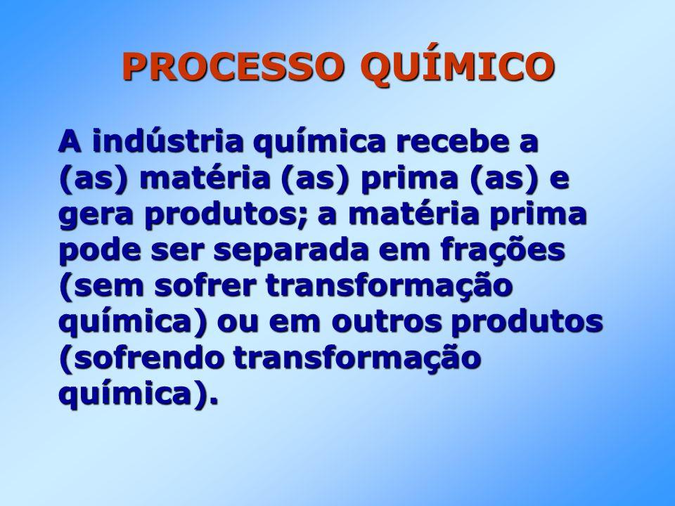 PROCESSO QUÍMICO A indústria química recebe a (as) matéria (as) prima (as) e gera produtos; a matéria prima pode ser separada em frações (sem sofrer transformação química) ou em outros produtos (sofrendo transformação química).