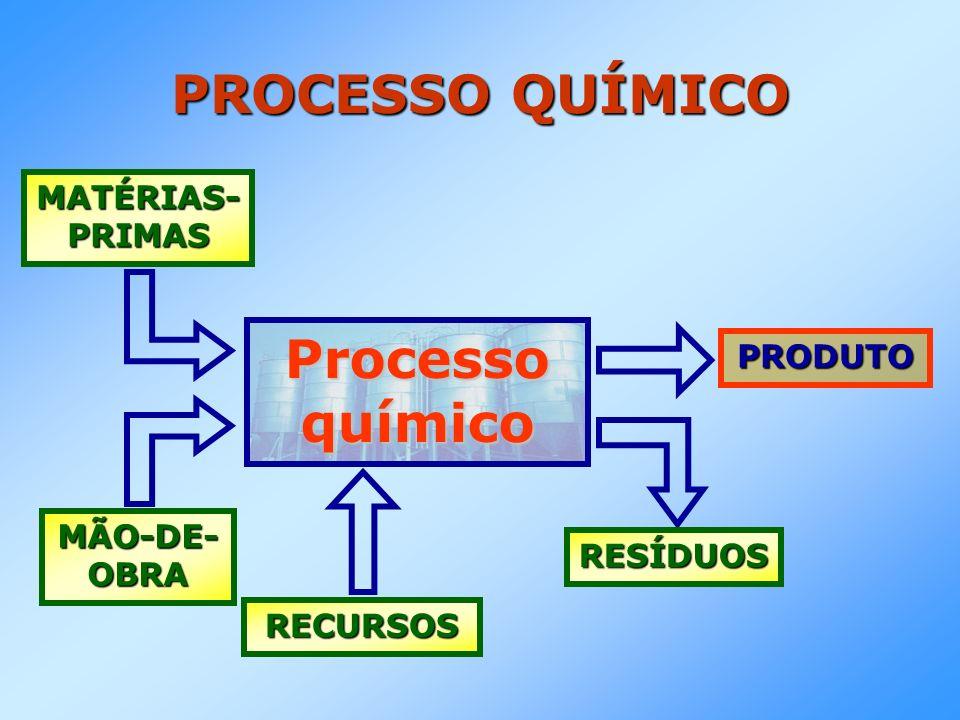 PROCESSO QUÍMICO Processo químico MATÉRIAS- PRIMAS MÃO-DE- OBRA RECURSOS PRODUTO RESÍDUOS