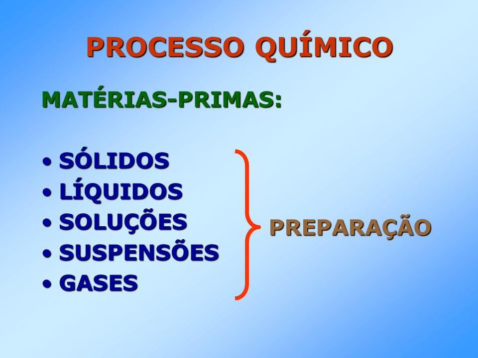 PROCESSO QUÍMICO MATÉRIAS-PRIMAS: SÓLIDOSSÓLIDOS LÍQUIDOSLÍQUIDOS SOLUÇÕESSOLUÇÕES SUSPENSÕESSUSPENSÕES GASESGASES PREPARAÇÃO