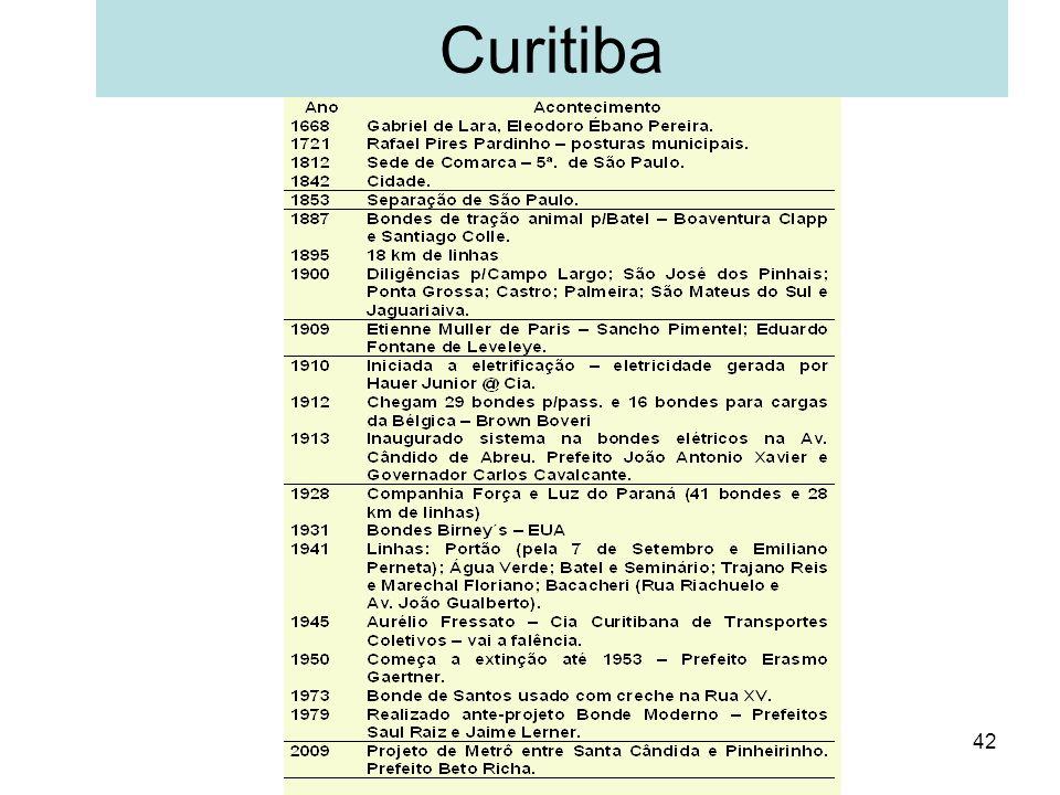 42 Curitiba