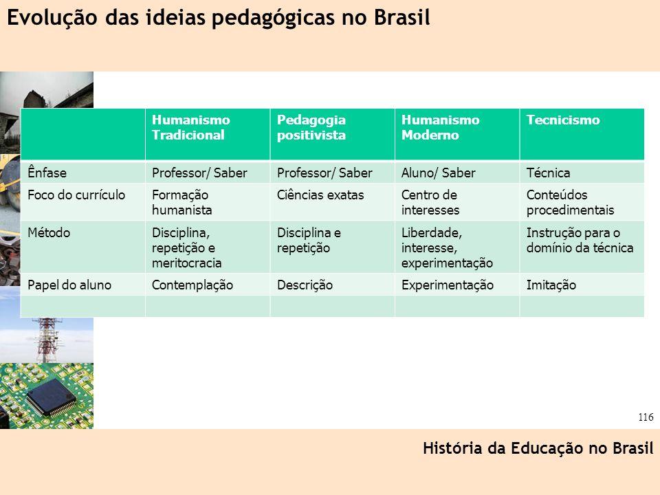 Ciência, Tecnologia e Educação no Brasil Hélio Henkin ( FCE / UFRGS ) 116 História da Educação no Brasil Evolução das ideias pedagógicas no Brasil Hum