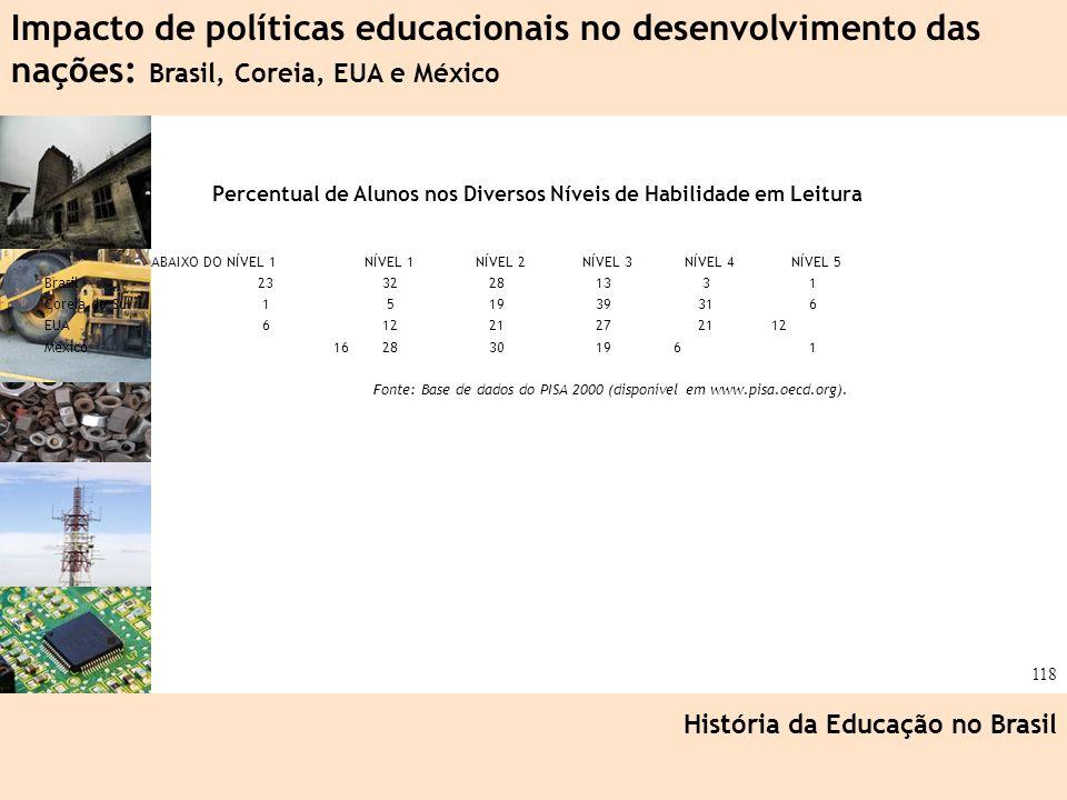 Ciência, Tecnologia e Educação no Brasil Hélio Henkin ( FCE / UFRGS ) 118 Percentual de Alunos nos Diversos Níveis de Habilidade em Leitura ABAIXO DO