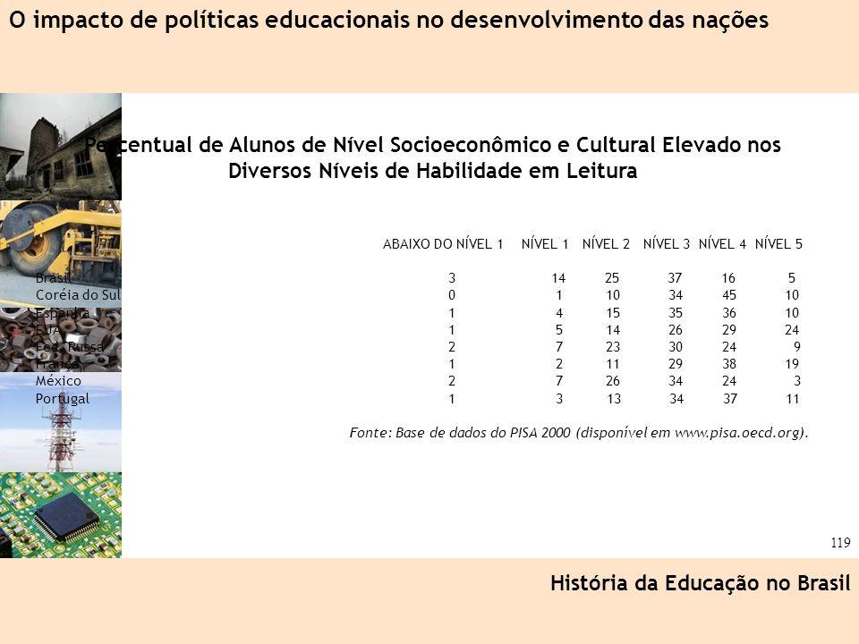 Ciência, Tecnologia e Educação no Brasil Hélio Henkin ( FCE / UFRGS ) 119 História da Educação no Brasil O impacto de políticas educacionais no desenv