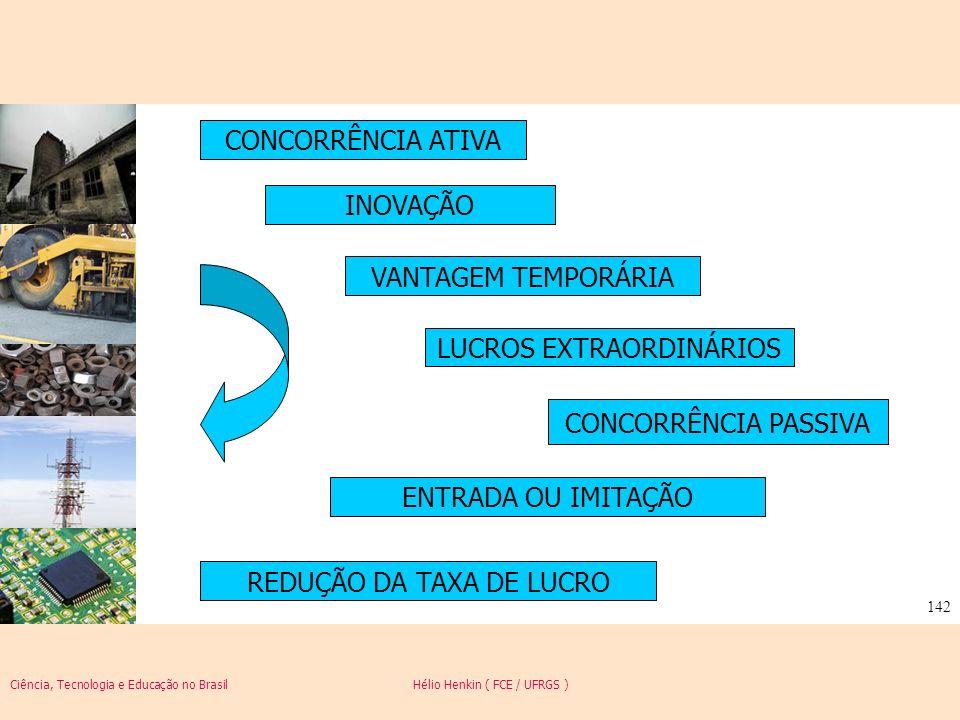 Ciência, Tecnologia e Educação no Brasil Hélio Henkin ( FCE / UFRGS ) 142 CONCORRÊNCIA ATIVA INOVAÇÃO VANTAGEM TEMPORÁRIA LUCROS EXTRAORDINÁRIOS CONCO