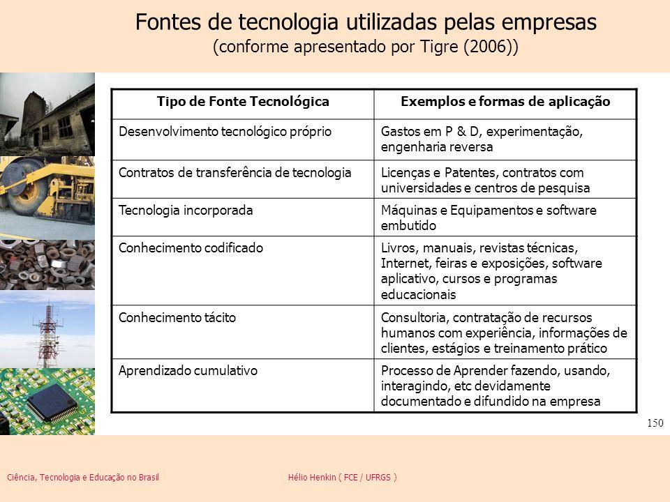 Ciência, Tecnologia e Educação no Brasil Hélio Henkin ( FCE / UFRGS ) 150 Fontes de tecnologia utilizadas pelas empresas (conforme apresentado por Tig