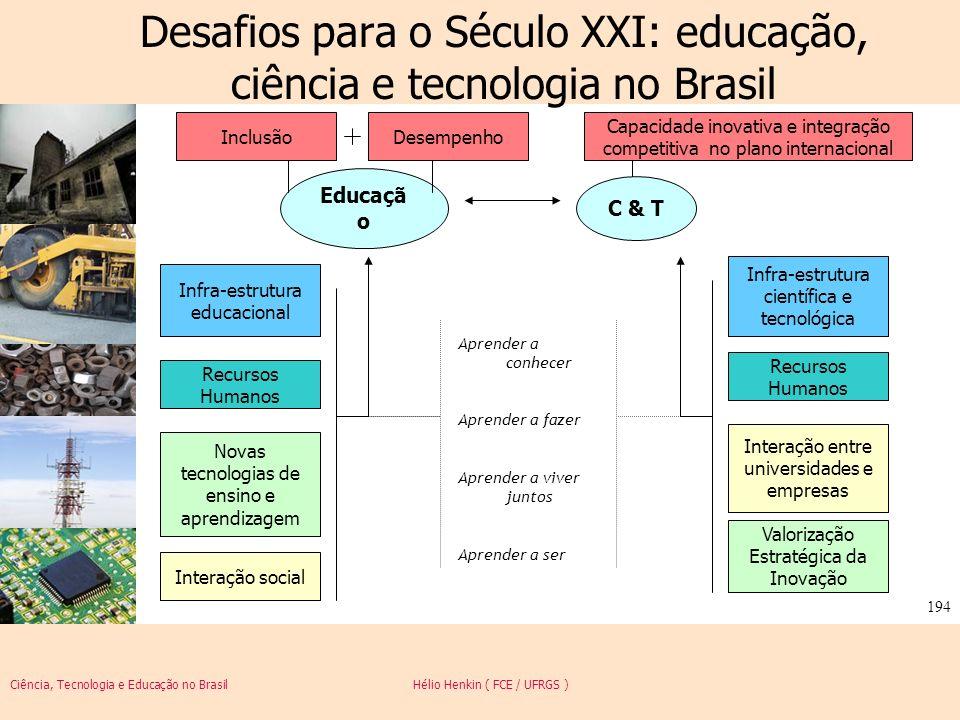 Ciência, Tecnologia e Educação no Brasil Hélio Henkin ( FCE / UFRGS ) 194 Desafios para o Século XXI: educação, ciência e tecnologia no Brasil Educaçã
