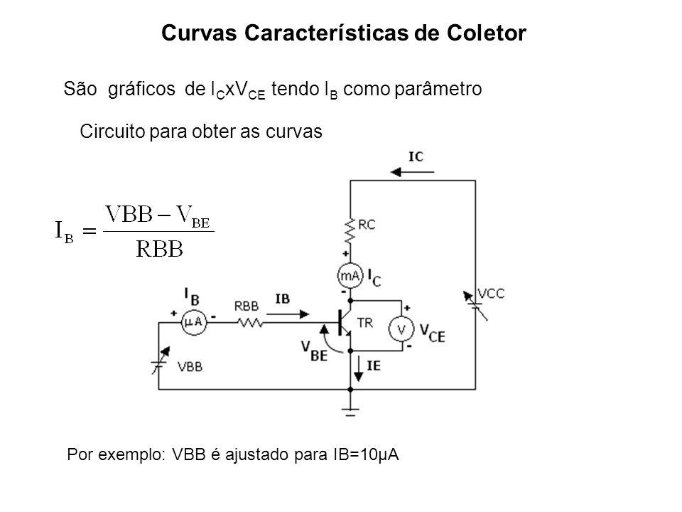 Curvas Características de Coletor São gráficos de I C xV CE tendo I B como parâmetro Circuito para obter as curvas Por exemplo: VBB é ajustado para IB