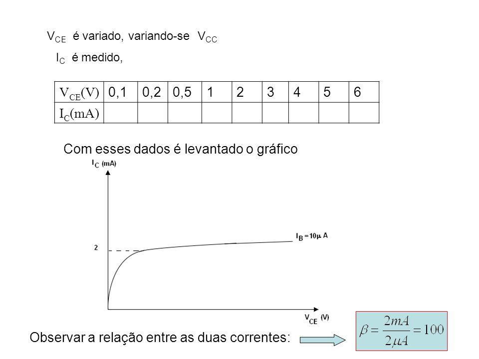 V CE é variado, variando-se V CC V CE (V) 0,10,20,5123456 I C (mA) I C é medido, Com esses dados é levantado o gráfico Observar a relação entre as dua