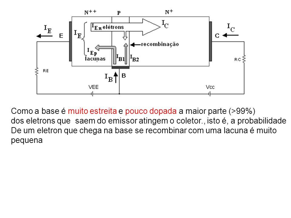 Como a base é muito estreita e pouco dopada a maior parte (>99%) dos eletrons que saem do emissor atingem o coletor., isto é, a probabilidade De um el