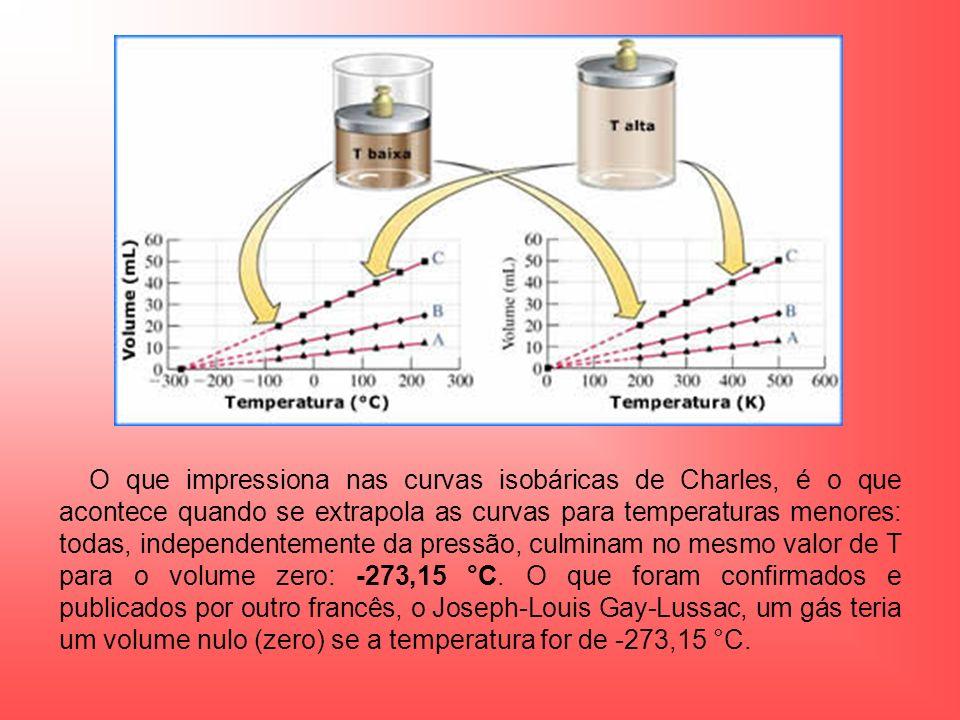 O que impressiona nas curvas isobáricas de Charles, é o que acontece quando se extrapola as curvas para temperaturas menores: todas, independentemente