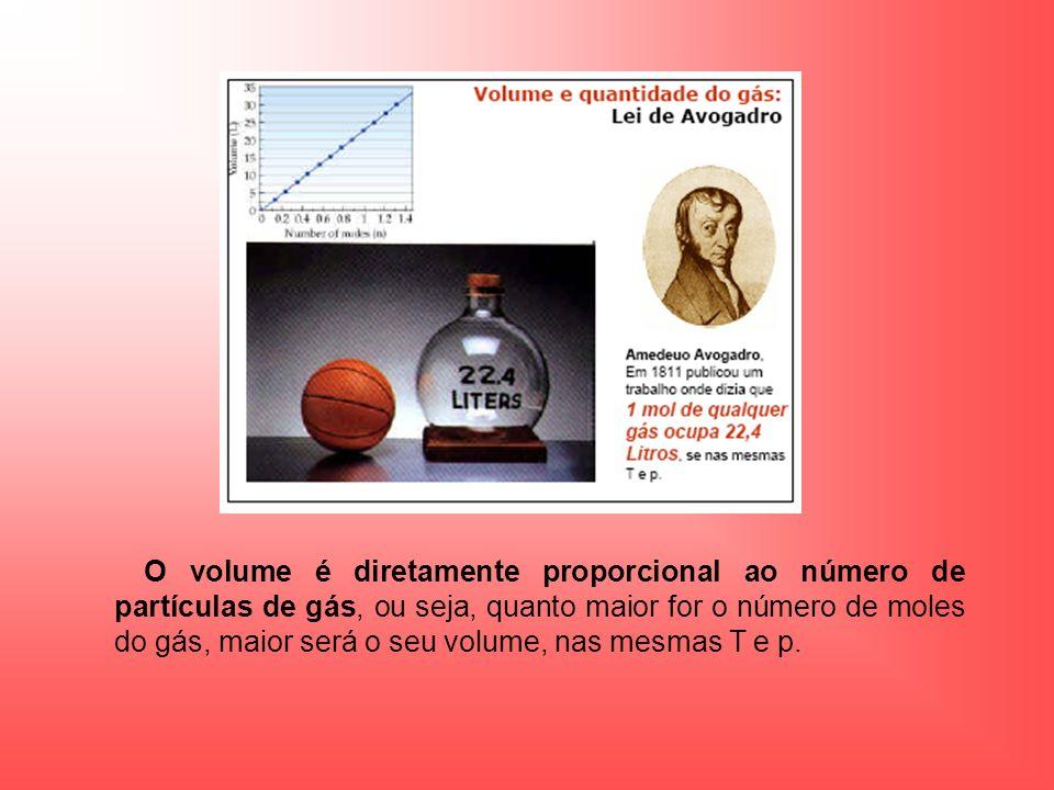 O volume é diretamente proporcional ao número de partículas de gás, ou seja, quanto maior for o número de moles do gás, maior será o seu volume, nas m