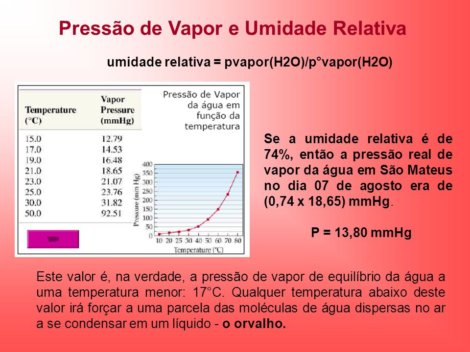 Pressão de Vapor e Umidade Relativa Se a umidade relativa é de 74%, então a pressão real de vapor da água em São Mateus no dia 07 de agosto era de (0,
