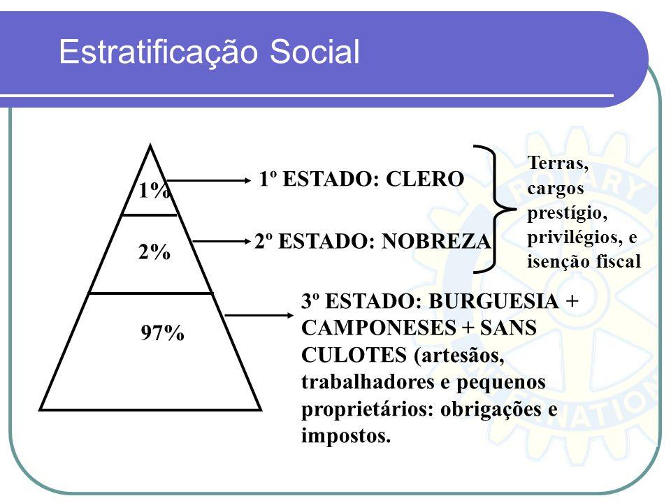 Estratificação Social 97% 2% 1% 1º ESTADO: CLERO 2º ESTADO: NOBREZA 3º ESTADO: BURGUESIA + CAMPONESES + SANS CULOTES (artesãos, trabalhadores e pequen