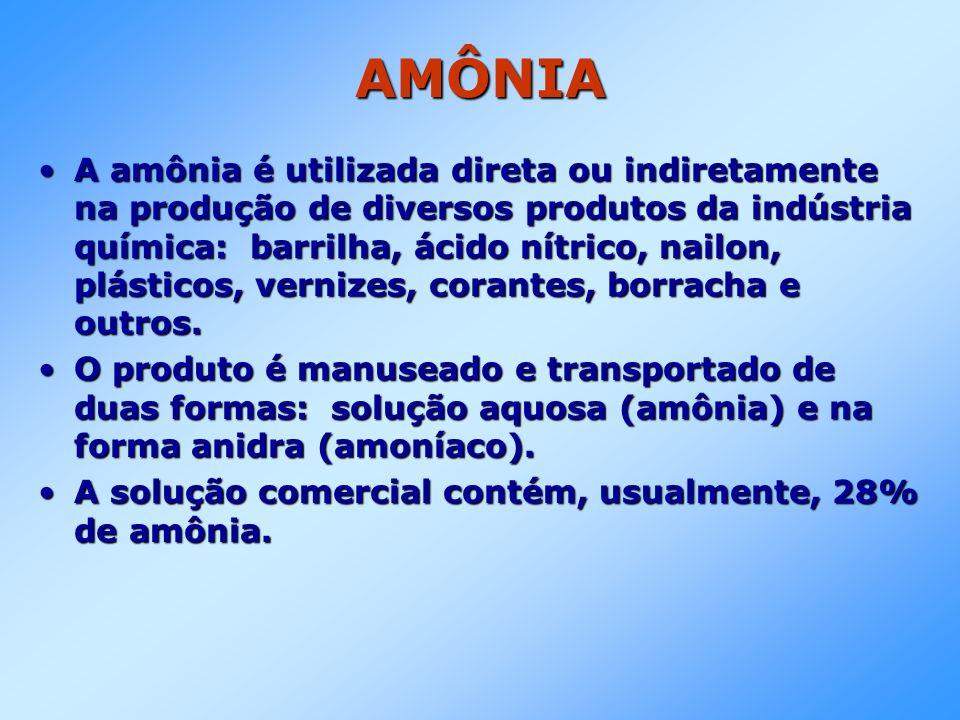 AMÔNIA A amônia é utilizada direta ou indiretamente na produção de diversos produtos da indústria química: barrilha, ácido nítrico, nailon, plásticos,