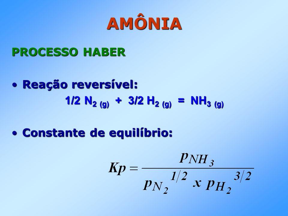 AMÔNIA PROCESSO HABER PROCESSO HABER Reação reversível:Reação reversível: 1/2 N 2 (g) + 3/2 H 2 (g) = NH 3 (g) Constante de equilíbrio:Constante de eq