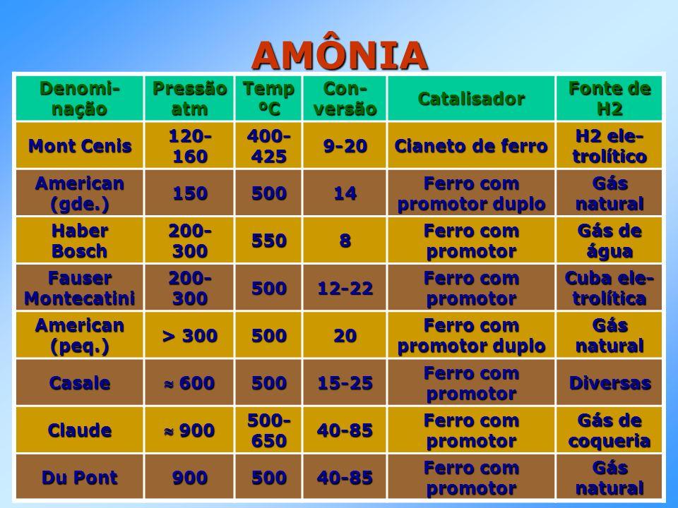 AMÔNIA Denomi- nação Pressão atm Temp ºC Con- versão Catalisador Fonte de H2 Mont Cenis 120- 160 400- 425 9-20 Cianeto de ferro H2 ele- trolítico Amer