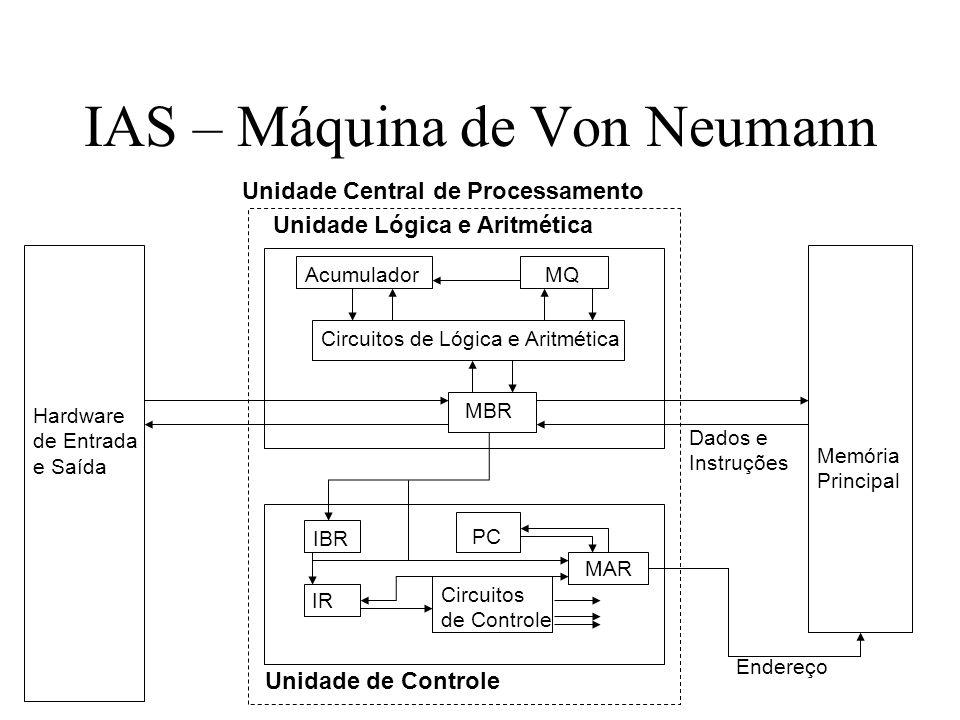 IAS – Máquina de Von Neumann Memória Principal Unidade Lógica e Aritmética Unidade de Controle Hardware de Entrada e Saída MBR Circuitos de Lógica e A