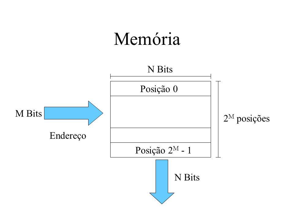 Memória Posição 0 N Bits Posição 2 M - 1 2 M posições Endereço M Bits N Bits