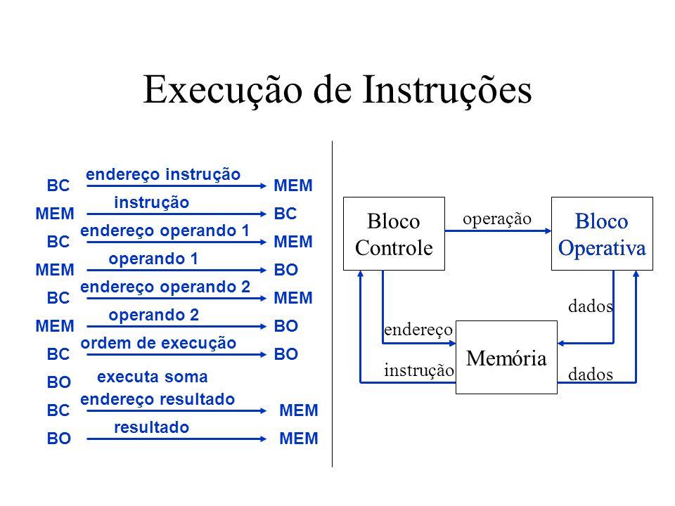 Execução de Instruções Bloco Controle Bloco Operativa operação Memória endereço instrução dados endereço instrução BCMEM instrução MEMBC endereço oper