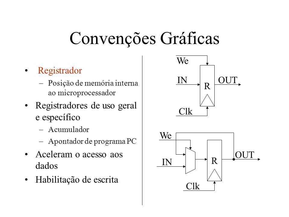 Convenções Gráficas Registrador –Posição de memória interna ao microprocessador Registradores de uso geral e específico –Acumulador –Apontador de prog