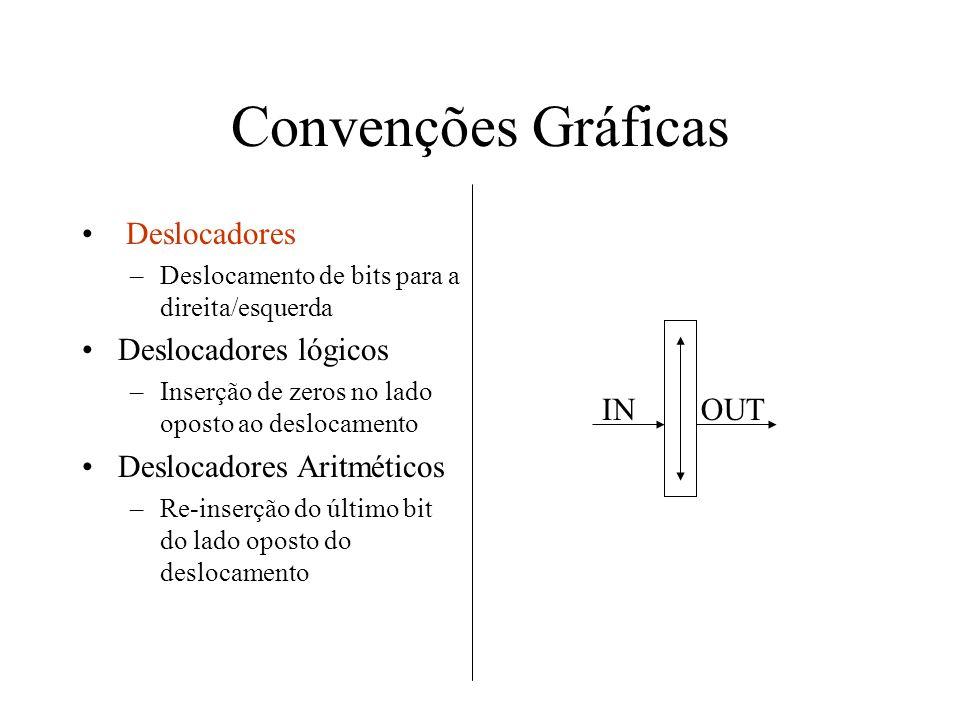 Convenções Gráficas Deslocadores –Deslocamento de bits para a direita/esquerda Deslocadores lógicos –Inserção de zeros no lado oposto ao deslocamento