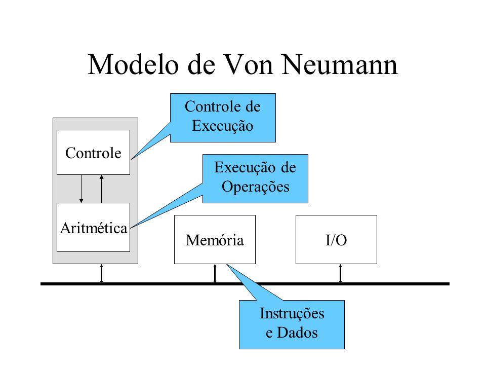 Modelo de Von Neumann MemóriaI/O Controle Aritmética Controle de Execução Execução de Operações Instruções e Dados