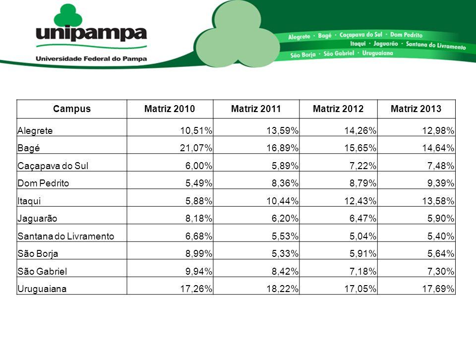 CampusMatriz 2010Matriz 2011Matriz 2012Matriz 2013 Alegrete10,51%13,59%14,26%12,98% Bagé21,07%16,89%15,65%14,64% Caçapava do Sul6,00%5,89%7,22%7,48% Dom Pedrito5,49%8,36%8,79%9,39% Itaqui5,88%10,44%12,43%13,58% Jaguarão8,18%6,20%6,47%5,90% Santana do Livramento6,68%5,53%5,04%5,40% São Borja8,99%5,33%5,91%5,64% São Gabriel9,94%8,42%7,18%7,30% Uruguaiana17,26%18,22%17,05%17,69%